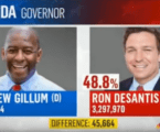 MSNBC declares Dem victory in Florida governor election day before voting begins